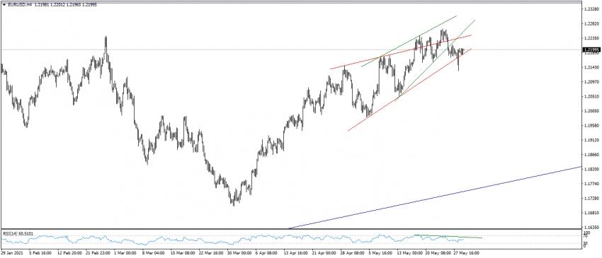 تحديث اليورو مقابل الدولار EURUSD