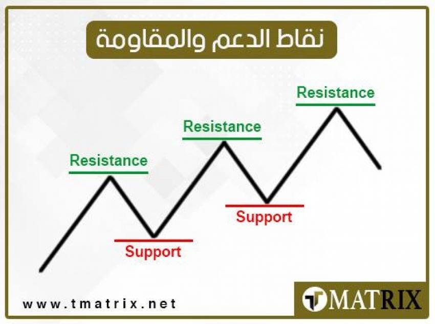 نقاط الدعم و المقاومة ليوم الجمعة 27/3/2020