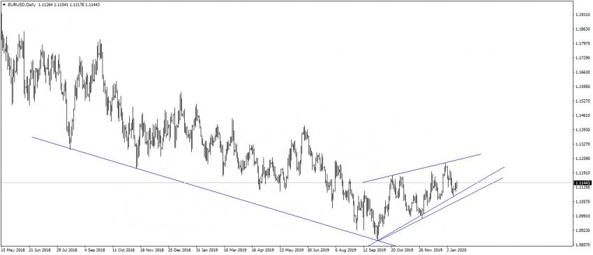 تحديث اليورو مقابل الدولار - قصير الاجل