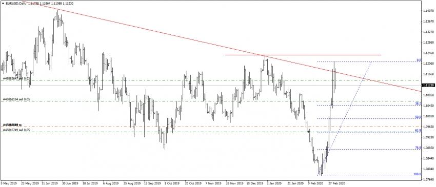 تحديث اليورو مقابل الدولار
