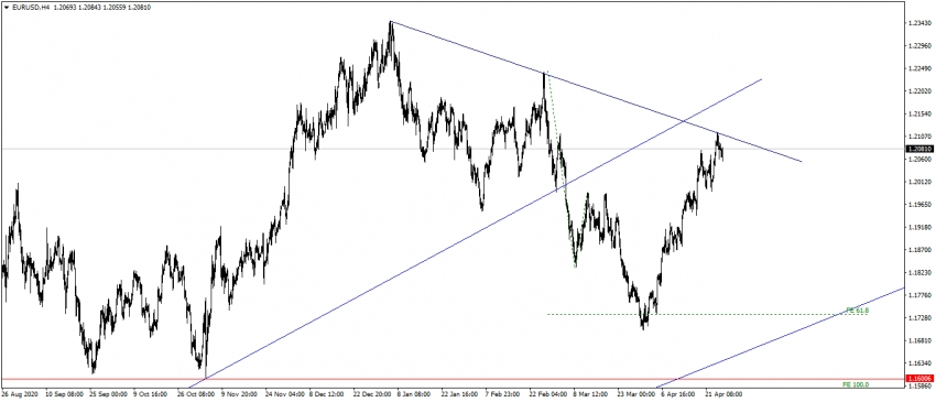 تحديث اليورو مقابل الدولار الامريكى EURUSD