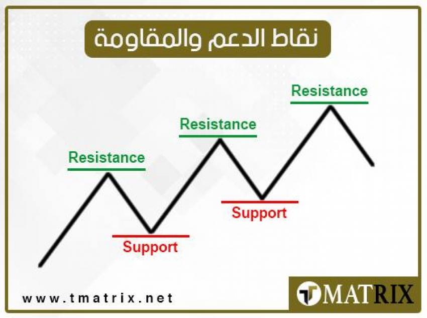 نقاط الدعم والمقاومة ليوم الاثنين 22/2/2021