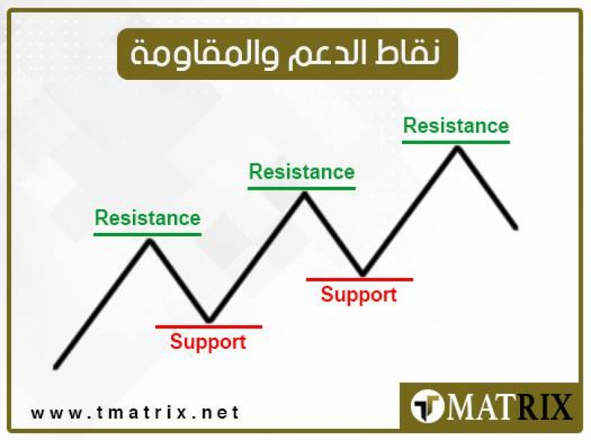 نقاط الدعم و المقاومة ليوم الجمعه 3/7/2020